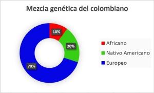 mezclagencolombia2016