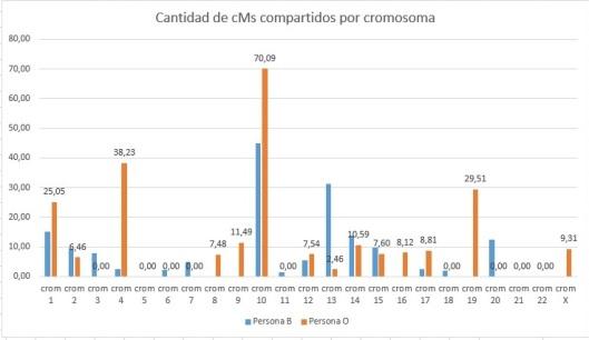 cMcompartidosOyB